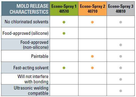 econo-spray-mold-releases.png