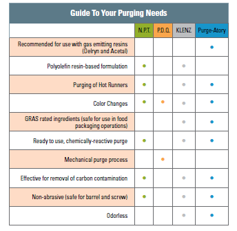guide-to-purging-needs.png
